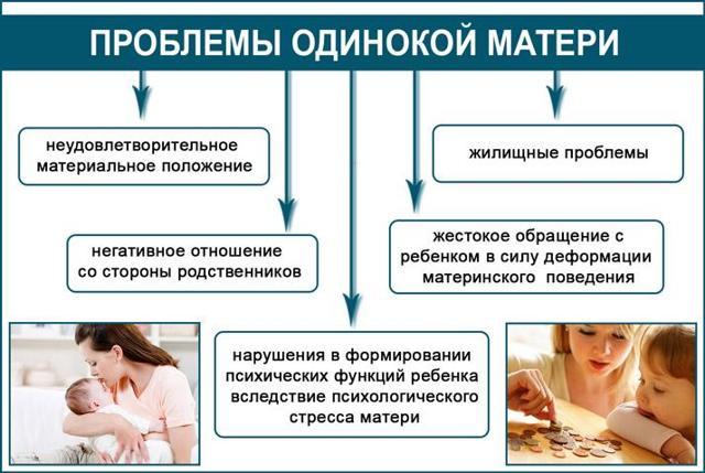 Права матери одиночки: на работе, на алименты, на отпуск.