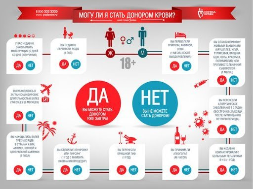 Льготы донорам крови: в 2020-2021 году, в Москве.