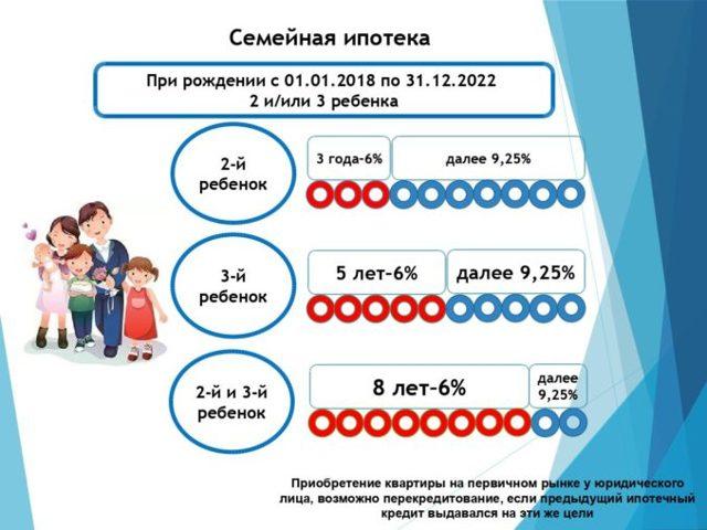 Списание ипотеки при рождении ребенка: сбербанк, втб в 2020 году.